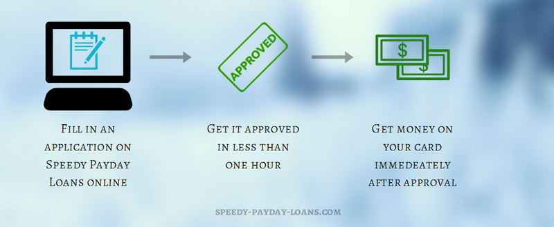 speedy payday loans online